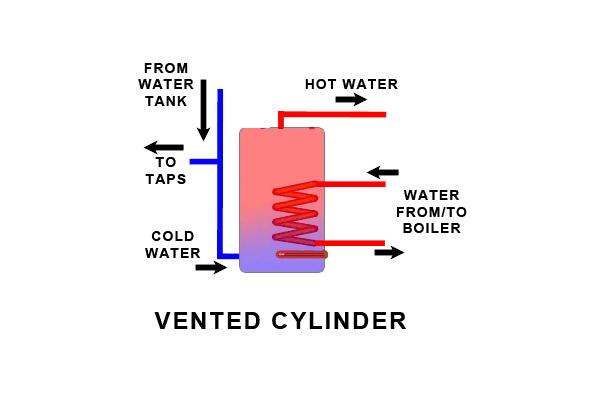 Hot Water Cylinders - Flowtech Heating & Plumbing Ltd.